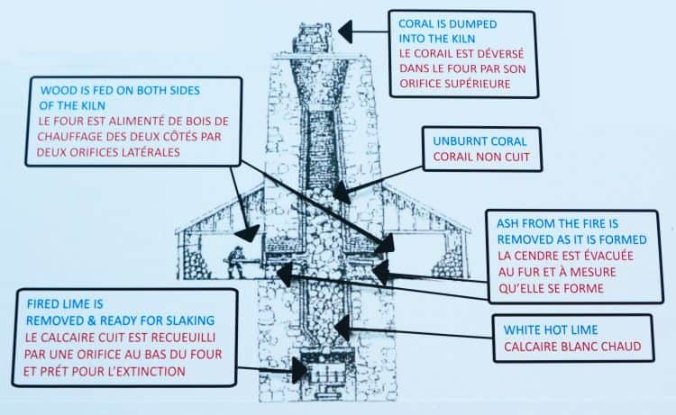Lime Kiln Diagram